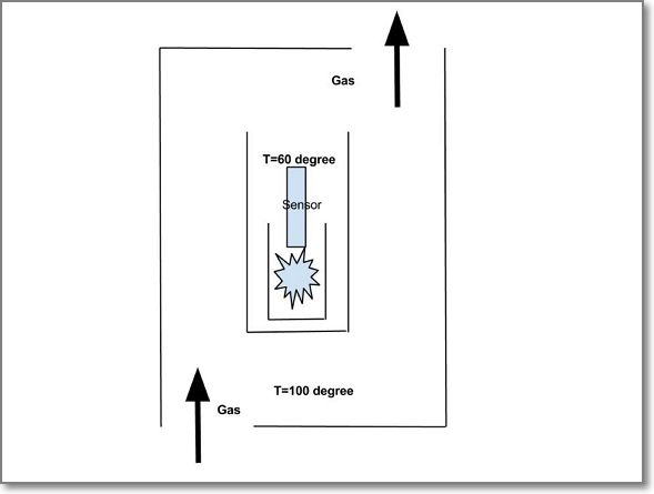 A schematic figure showing the temperature difference