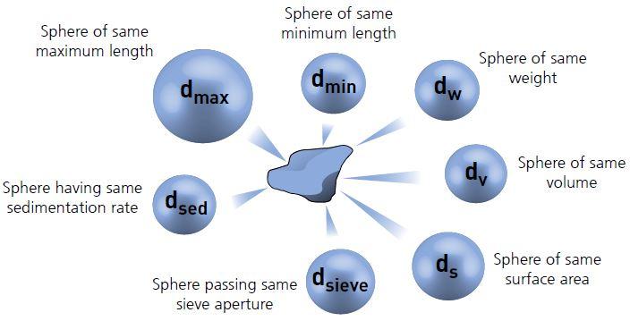 particle-size