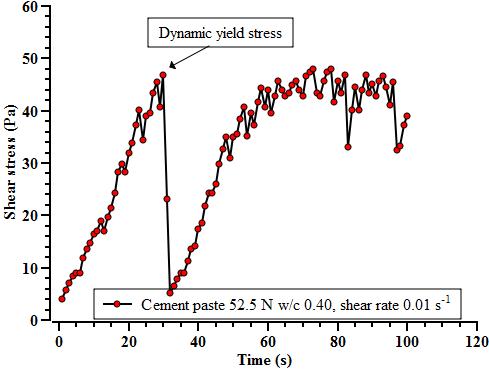 rheology-yield-stress
